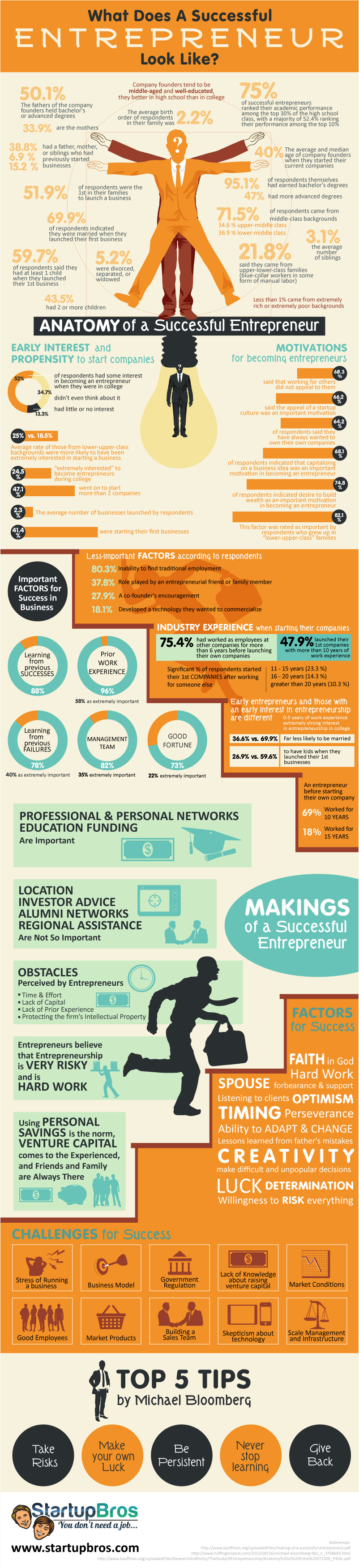 Infographic: What Makes A Successful Entrepreneur? Shocking Facts & Stats – StartupBros